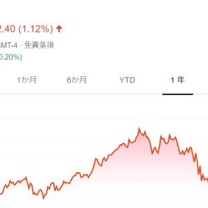 中国のEC&クラウド最大手、アリババ(BABA)を買い増し
