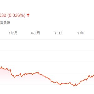 米国短期債券ETFのBSVを売却