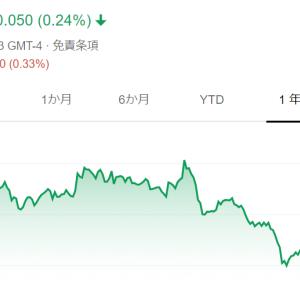 中国のマッチングアプリ最大手、MOMOを買い増し