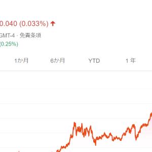 IBMとCTSHを売却