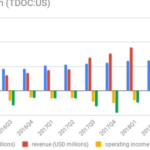 米国のオンライン医療企業、TDOC(テラドック)を購入