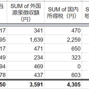 2019年7月の配当金収入