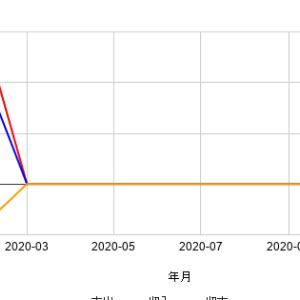 【家計簿】2020年2月の家計簿を公開!!