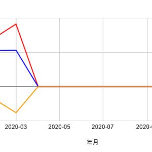 【家計簿】2020年3月の家計簿を公開!!