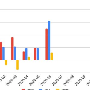 【家計簿】2020年6月の家計簿を公開!!