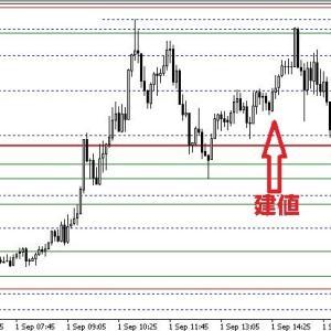 2021/9/1 ポンド円、ポンドドル 水平線&波トレ