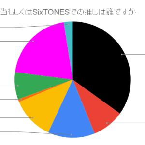 SixTONES夏の妄想アンケート結果発表その一