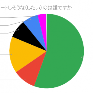SixTONES夏の妄想アンケート結果発表その二