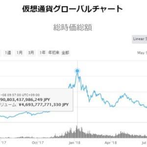 2018年の仮想通貨バブル破綻前後、相場強者ほど売る時は早く額も大きかった