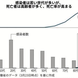 数字から読み解くコロナウイルスと、日本の未来について ①