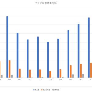 マツダの財務分析|売上推移や利益率等|2005~2019