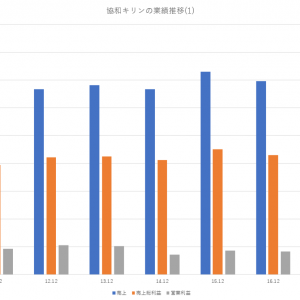 協和キリンの財務分析|売上推移や利益率等|2010~2018