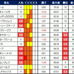 2019年10月15日の競馬指数 ~白秋S~