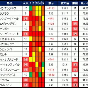 2019年11月24日の競馬指数 ~ジャパンカップ(G1)~