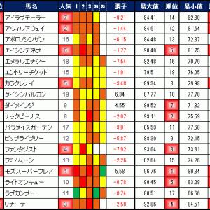 2019年11月24日の競馬指数 ~京阪杯(G3)~
