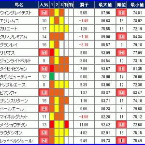 2019年12月15日の競馬指数 ~朝日杯FS(G1)~