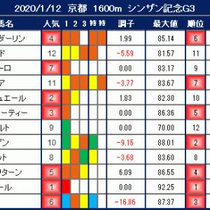 2020年1月12日の競馬指数 ~シンザン記念(G3)~