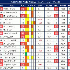 2020年1月13日の競馬指数 ~フェアリーステークス(G3)~