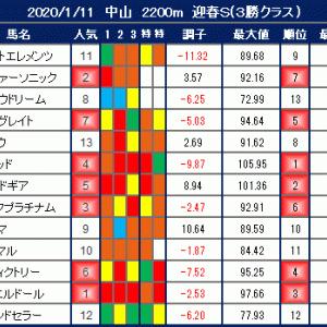 2020年1月11日の競馬指数 【枠順確定】