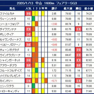 2020年1月13日の競馬指数 ~フェアリーS(G3)~ 【枠順確定】