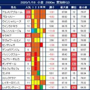 2020年1月18日の競馬指数 ~愛知杯(G3)~