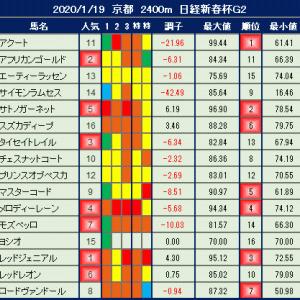 2020年1月19日の競馬指数 ~日経新春杯(G2)~