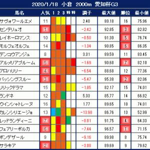 2020年1月18日の競馬指数 【枠順確定】