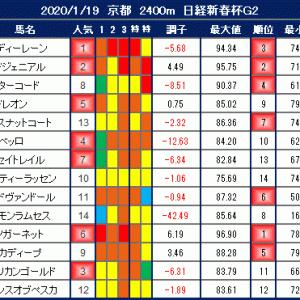 2020年1月19日の競馬指数 ~日経新春杯(G2)~ 【枠順確定】