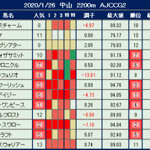 2020年1月26日の競馬指数 ~AJCC(G2)~