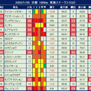 2020年1月26日の競馬指数 ~東海ステークス(G2)~