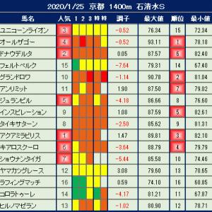 2020年1月25日の競馬指数 ~石清水S~ 【枠順確定】