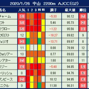 2020年1月26日の競馬指数 ~AJCC(G2)~ 【枠順確定】