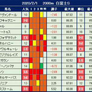 2020年2月1日の競馬指数【枠順確定】