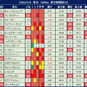 2020年2月9日の競馬指数 ~東京新聞杯(G3)~