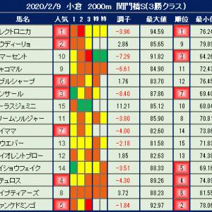 2020年2月9日の競馬指数 ~関門橋S(3勝クラス)~