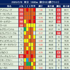 2020年2月8日の競馬指数 ~節分S~ 【枠順確定】