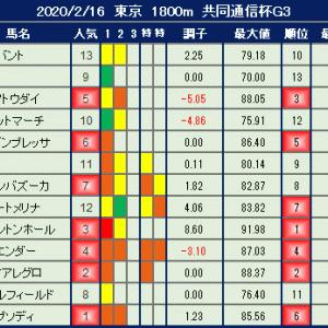 2020年2月16日の競馬指数 ~共同通信杯(G3)~