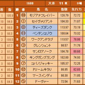 【大井】マイルグランプリと8月6日の園田競馬全レース