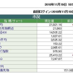 2018/11/19 日経平均 21,821.16 +140.82