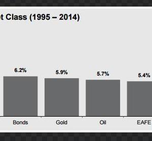 アメリカの個人投資家は儲かっているのか?