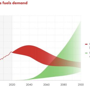 脱炭素投資VS石化エネルギー