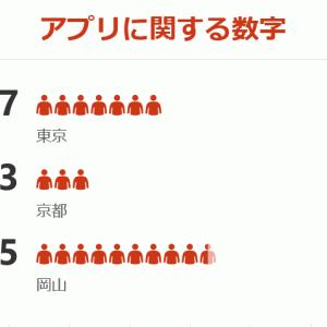 Excelのグラフが意外とオシャレになっている【Office365】