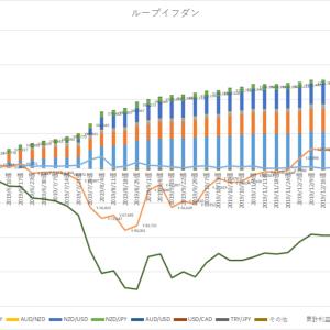 2020/3/22週資産運用実績(+16,945円)