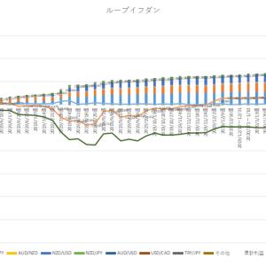 2020/3/29週資産運用実績(+12,520円)