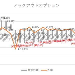 5/28取引結果(約7千円マイナス)新しい日常でもトレード日和。(ノックアウト・オプション)