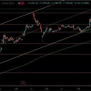【米国株】新型コロナワクチン開発 モデルナ(MRNA)株価 買い戻し?上昇のチャネルラインが効いていますね。