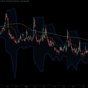恐怖指数(VIX指数)も急上昇(△25%以上)|中国恒大集団デフォルト危機で株価下落|リスクオフの円買いでクロス円下落|