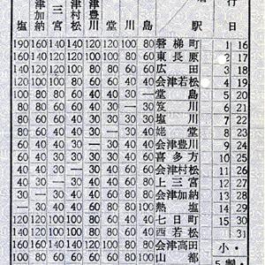 (乗車券)日中線(旧)会津加納→会津若松・車内補充券