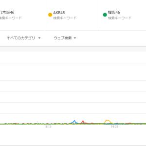 【朗報】トップアイドル欅坂、Googleトレンドで乃木坂日向坂に格の違いを見せつける