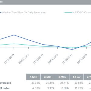 WisdomTree Silver 3x Daily Leveragedはシルバーの価格に3倍のレバレッジを効かせたExchange Traded Commodity (ETC)